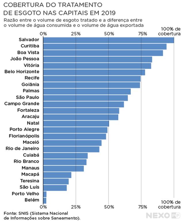 O saneamento básico nas capitais brasileiras, Enzilimp